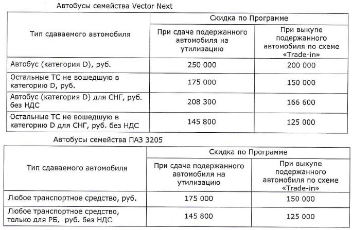 Программа утилизации и Trade-In ПАЗ